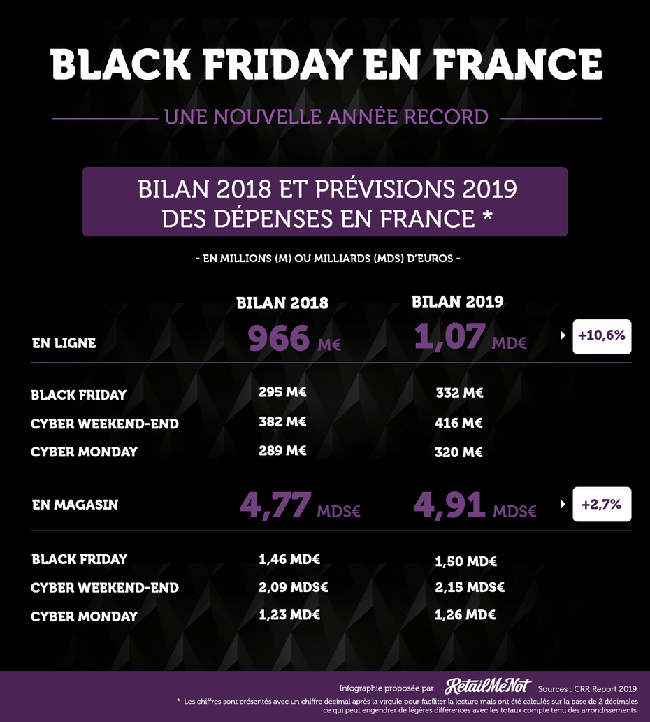 black friday c-log infographie