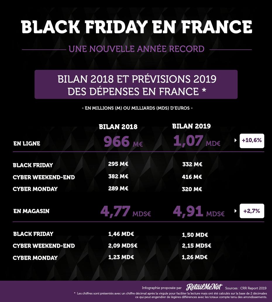 black friday c-log infographie